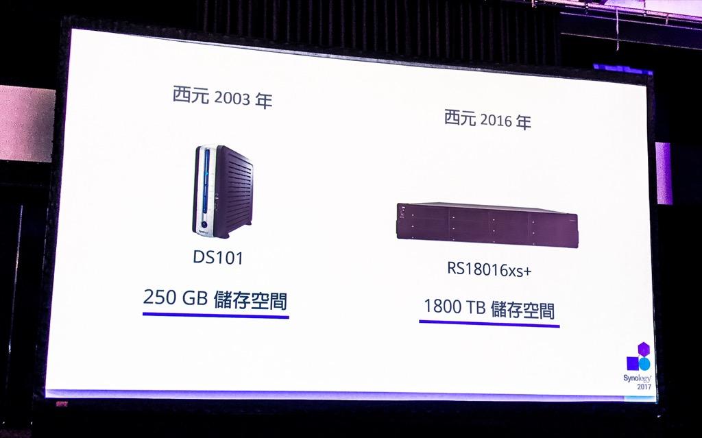 13 年來企業網路硬碟容量成長多少倍?答案:不多,7200 倍左右而已